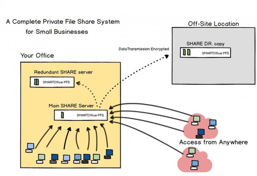 pfs_system_diagram