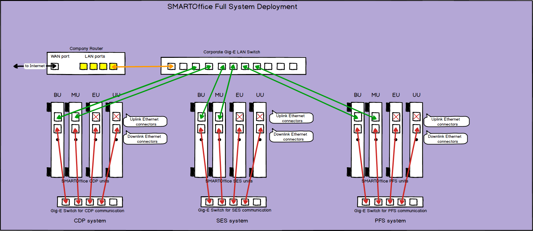 Full Deployment Diagram